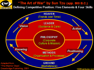 Sun Tzu The Art Of War