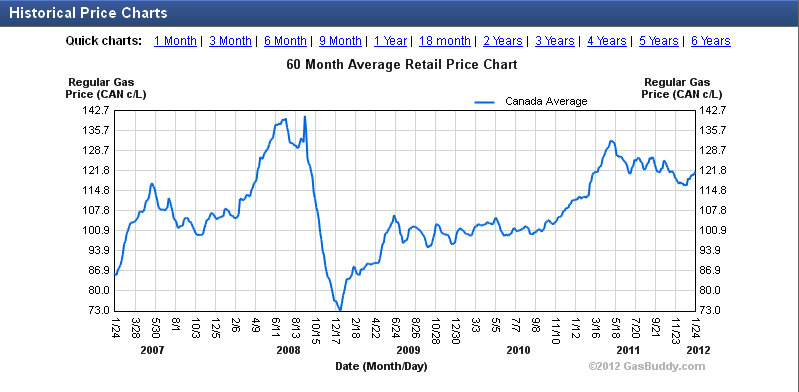 canadian gas prices 2011- 2012