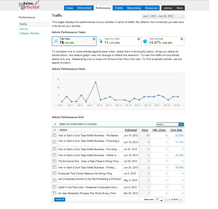 barry williams ezine articles stats june 26 2012