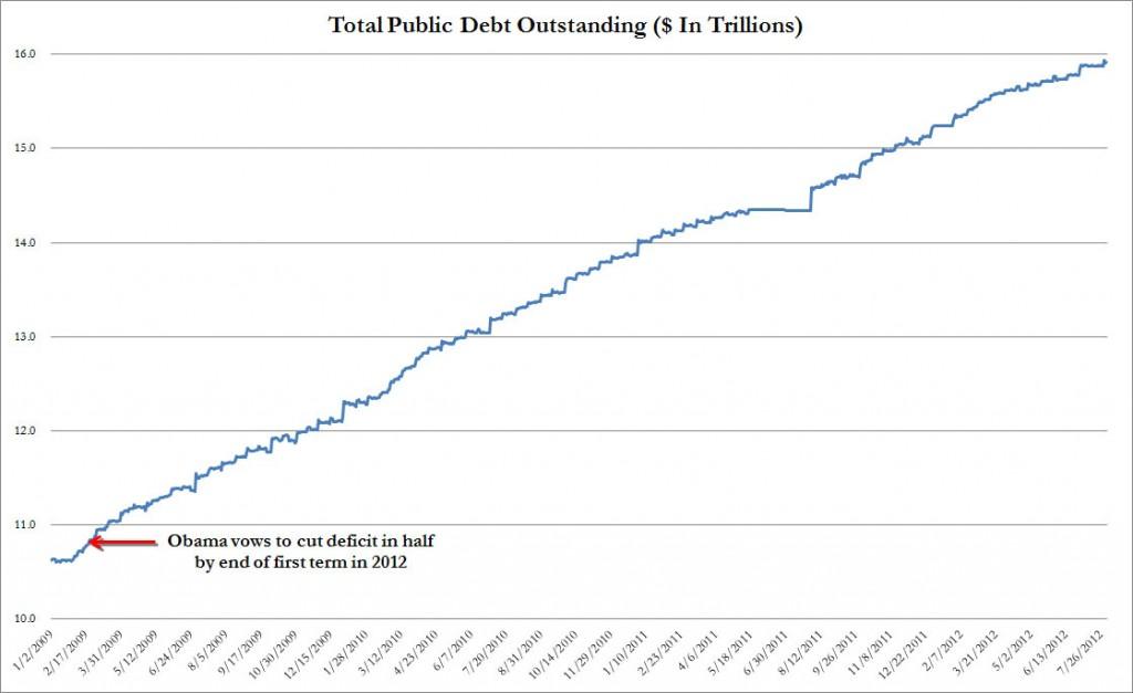 debt under Obama