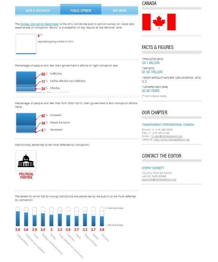 transparency-international-canada-rating-2011