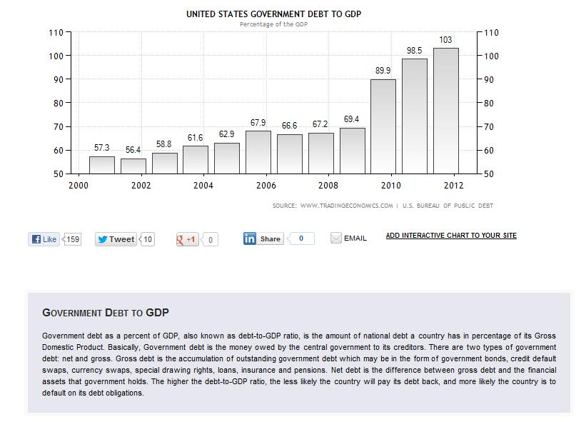 united states debt to gdp 2000-2012